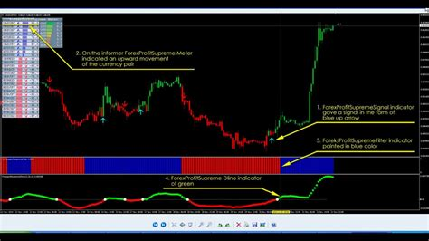 forex systems forex profit supreme system youtube