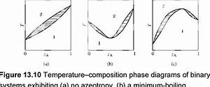 Temperature Vs Composition Phase Diagram