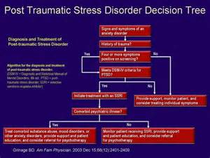 Saundra's Corner - Psych Congress Network  Post Traumatic Stress Disorder Antidepressant Medications