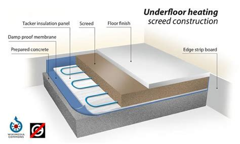 Diagram to show insulation   The Screed Scientist®
