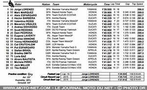 Classement D Espagne : motogp moto gp espagne essais fp2 lorenzo contient marquez ~ Medecine-chirurgie-esthetiques.com Avis de Voitures