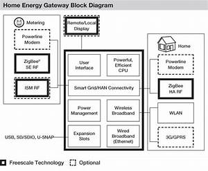 Freescale Home Energy Gateway Reference Platform