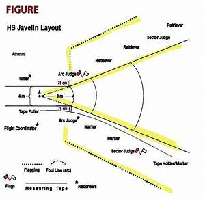 Image Gallery javelin throwing area