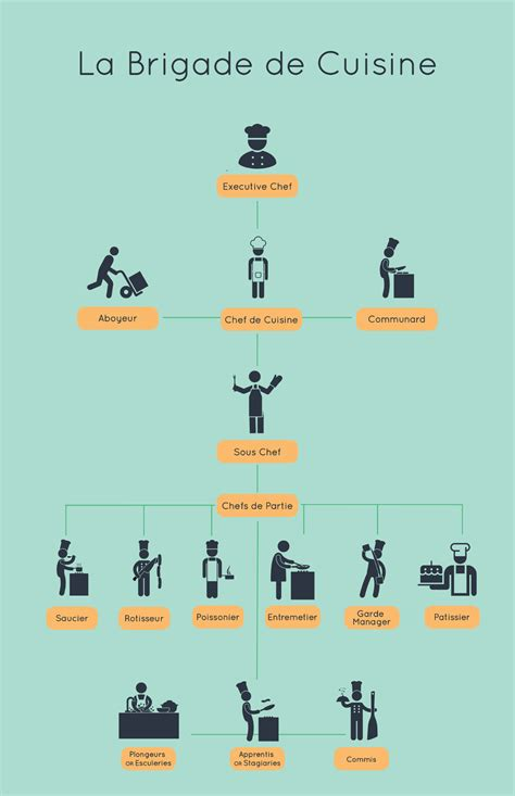 brigade de cuisine 3 models of effective sales team organization
