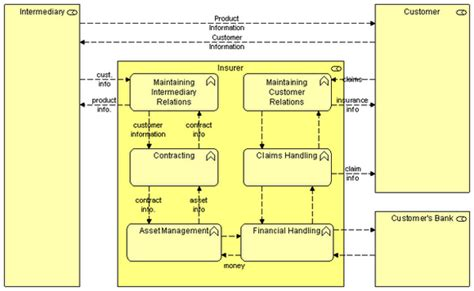 archimate  technical standard chapter