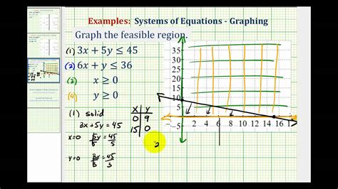 Graph The Feasible Region Of A System Of Linear