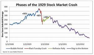 A Historical Primer on the 1929 Stock Market Crash - Face ...