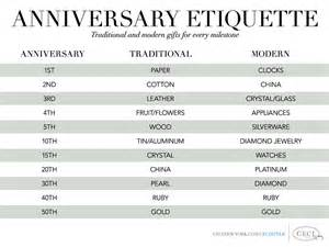 wedding anniversary gift chart v189 cecistyle ceci new york