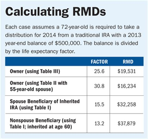 rmd calculation table avoid this rmd tax trap