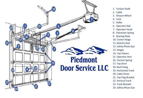 overhead door parts service piedmont door service