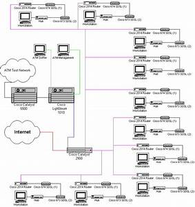 Multiple Router Setup With Atm