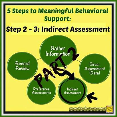 Indirect Resources Steps Step Behavioral Aba Assessment