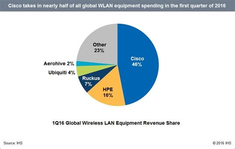 RESEARCH NOTE - 4.7 Million Wireless LAN Access Points ...