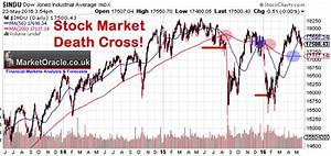Stock Market Crash Death Cross Doom Prevails The Market