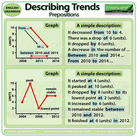 Ielts Writing Task 1  Describing Trends  Prepositions  Woodward English