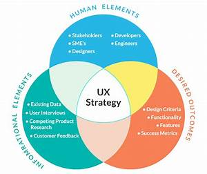 7 Steps To Creating A Solid Ux Strategy