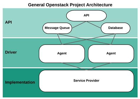 Don't Confuse Openstack With Infrastructure Mirantis