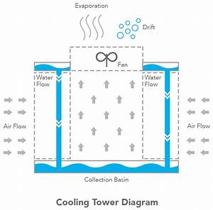 Cooling Tower Evaporation Credits