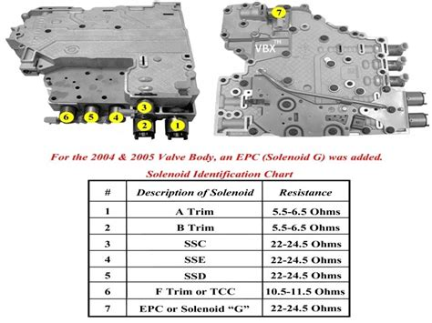 Chevy Transmission Shift Solenoid Location