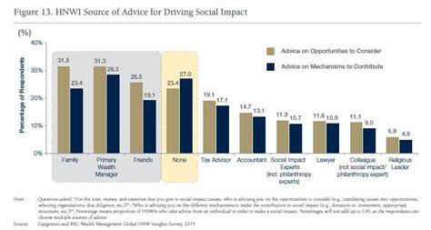 si鑒e social capgemini i millennial principali promotori dell impact investing aifo