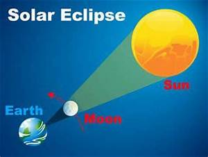 Total Solar Eclipse  What Is It