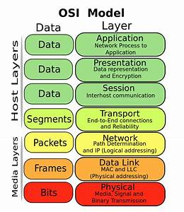 Osi Model Reference Guide Network Layer Architecture