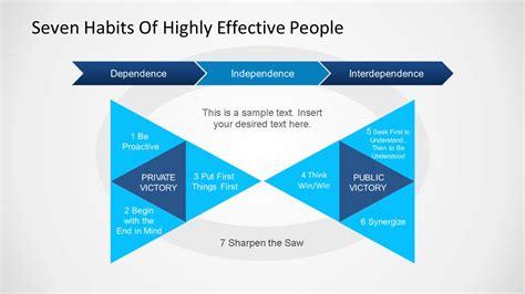 habits covey powerpoint template slidemodel