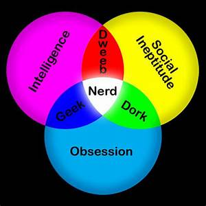 Geek Nerd Dork Dweeb Venn Diagram  U2013 Digital Citizen