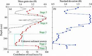 Variation In Grain Size  A   Sorting Coefficient  B
