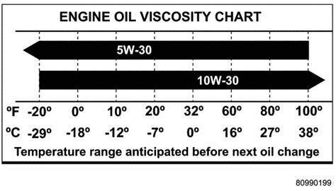 10w-30 Synthetic Blends And Full Synthetic Oil