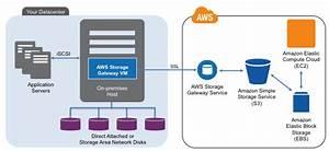 Details  U2013 Amazon Storage Gateway  U2013 Aws