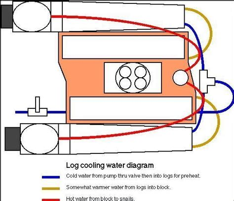 Boat Engine Cooling Diagram by I Need A Diagram To Correctly Plumb Water Hoses To Engine
