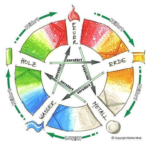 chinesischer sternzeichen kalender chinesisches horoskop