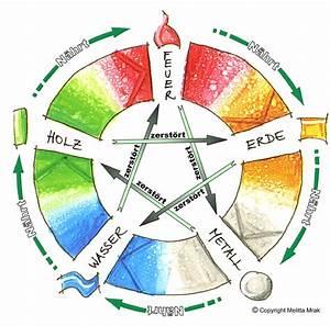 Persönliches Horoskop Berechnen : chinesisches horoskop ~ Themetempest.com Abrechnung