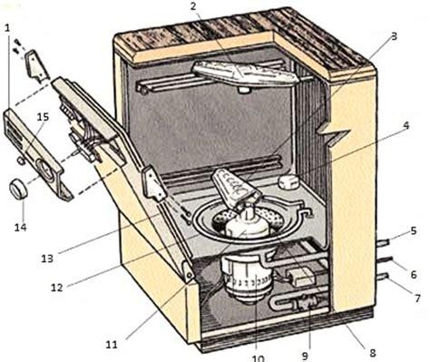 Spülmaschine Electrolux Bedienungsanleitung by Aeg Electrolux Oko Favorit Sensorlogic Bedienungsanleitung