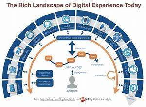 The bar for digital experience is rising in exponential ...
