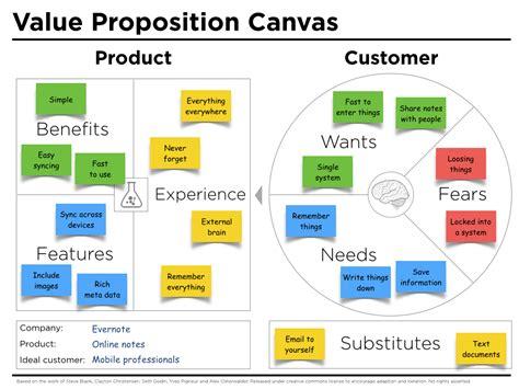 value proposition design value proposition canvas exle evernote j thomson