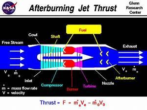 Afterburning Jet Thrust