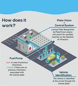 Gas Station Anpr Software
