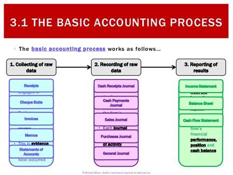 3 1 basic accounting process
