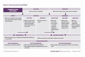 Inspirational internal communications plan template for Internal comms strategy template