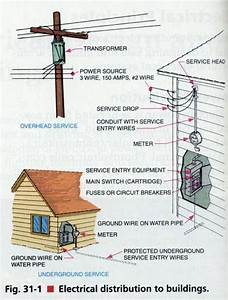 You U2019ve Got The Power  But How U0026 39 D It Get There  A Guide To Your Electrical System