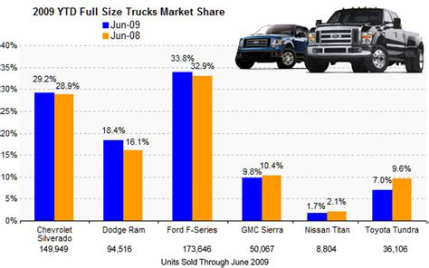 And The Number 1 Selling Fullsize Truck In America Is