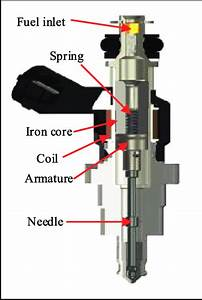 Structure Of A Typical Gdi Solenoid