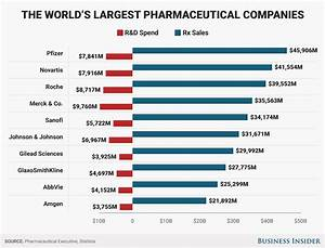 Here's how much the 10 largest pharmaceutical companies