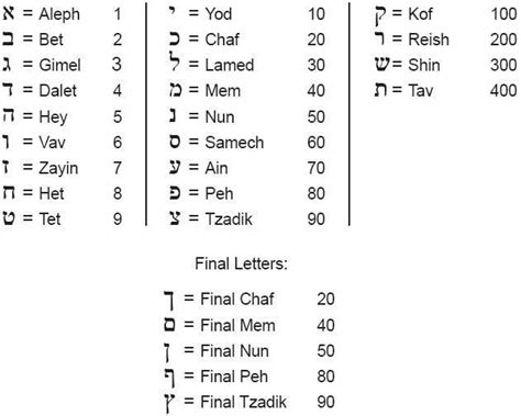 numbers in letters book of revelation biblodiac 640 | the hebrew letters and their numeric values