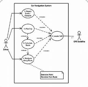Use Case Diagram Of A Car Navigation System  Cns