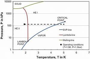 Helium Phase Diagram  19