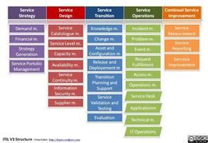 service design itil itil v3 logo