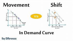 Movement Vs Shift In Demand Curve  Difference Between Them